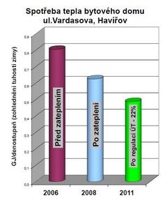 Graf - Vardasova 2468 HA - směš uzel po zateplení